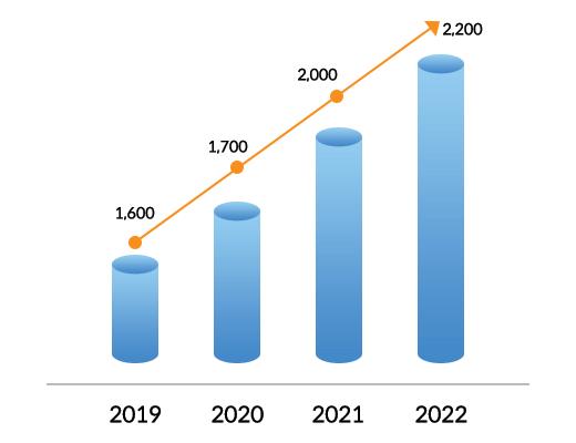 국내 빅데이터 및 분석 시장 전망 2019~2022